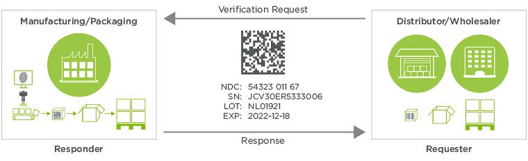 Vrs-verification-router-service-supports-saleable-returns-dscsa-mandate